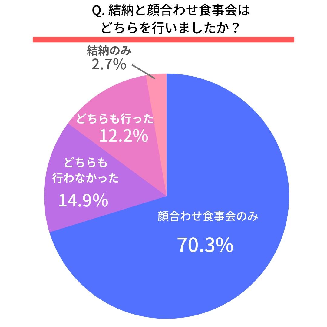 Q.結納と顔合わせ食事会はどちらを行いましたか?  結納のみ(2.7%) 顔合わせ食事会のみ(70.3%) どちらも行った(12.2%) どちらも行わなかった(14.9%)