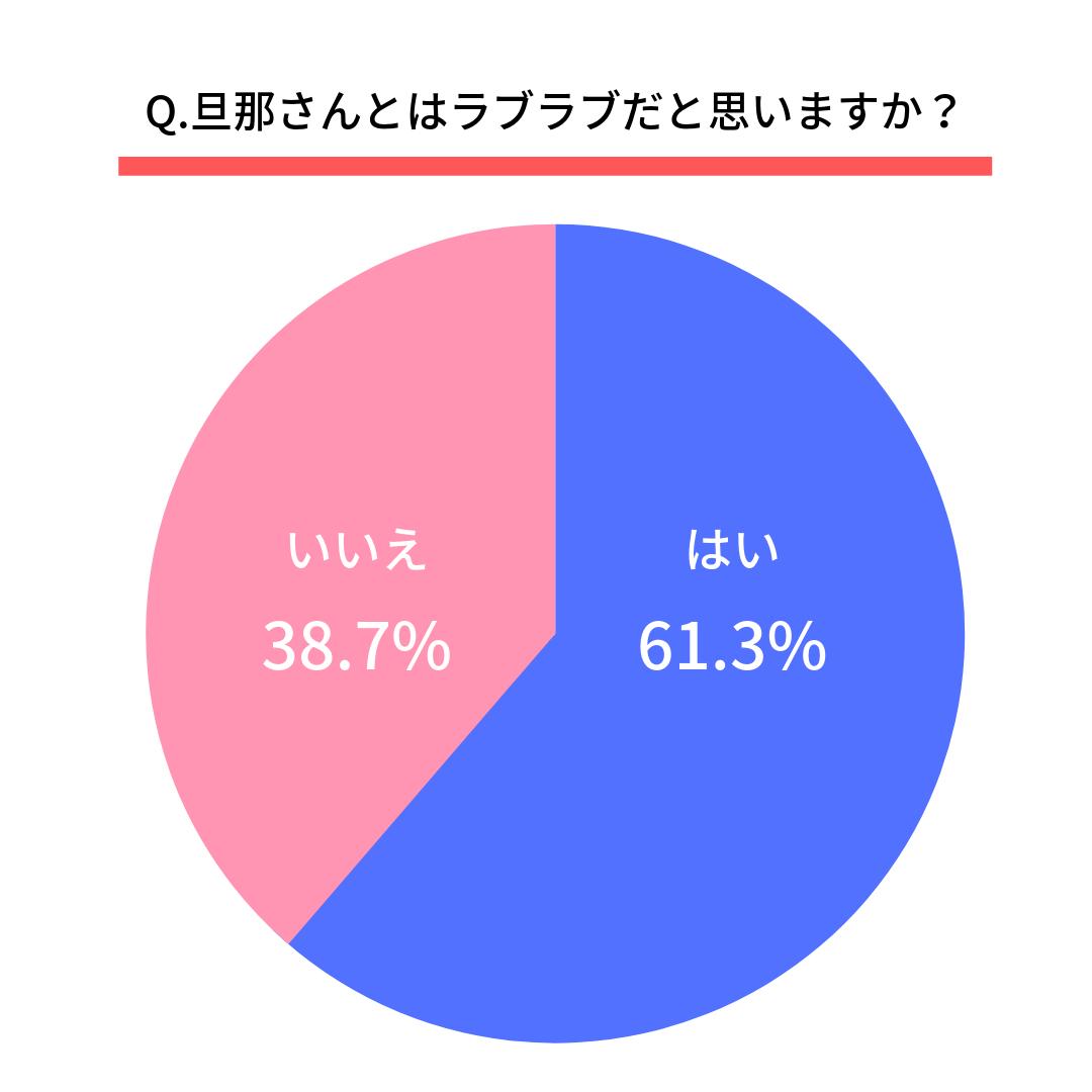 Q.旦那さんとはラブラブだと思いますか?はい(61.3%) いいえ(38.7%)
