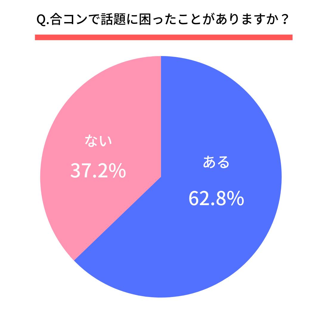 Q.合コンで話題に困ったことがありますか?  合コンで話題に困ったことがある(62.8%) 合コンで話題に困ったことはない(37.2%)