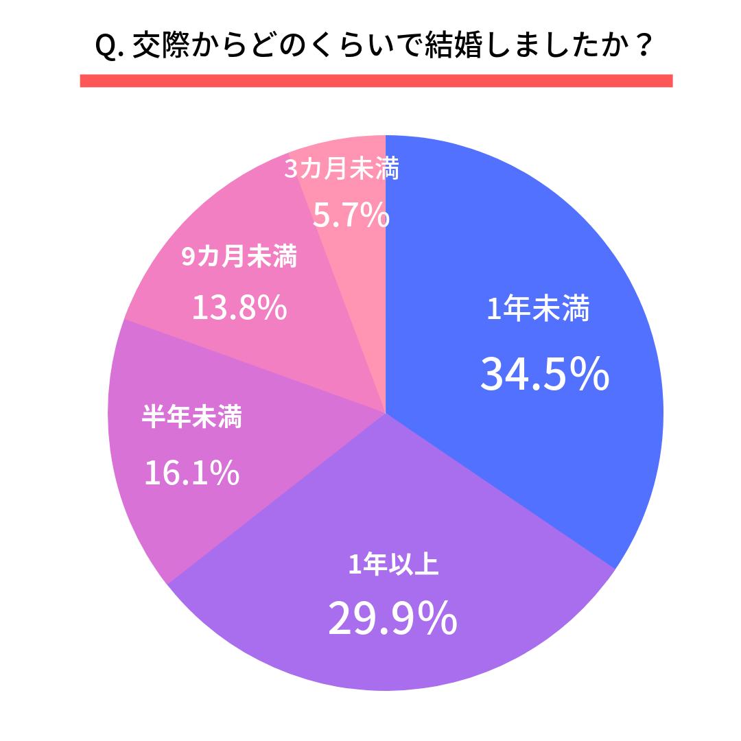 Q. 交際からどのくらいで結婚しましたか?  第1位 1年未満(34.5%) 第2位 1年以上(29.9%) 第3位 半年未満(16.1%) 第4位 9カ月未満(13.8%) 第5位 3カ月未満(5.7%)