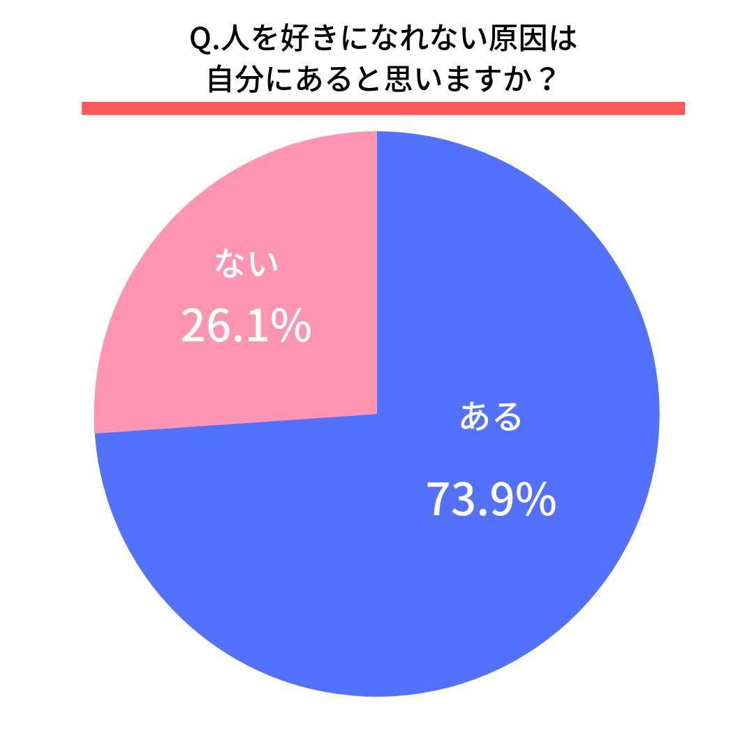 Q.人を好きになれない原因は自分にあると思いますか?  はい(73.9%)  いいえ(26.1%)