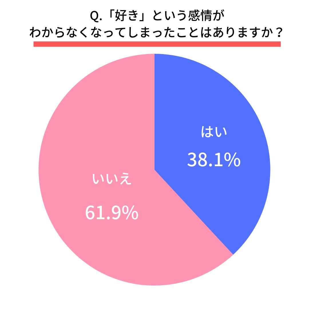 Q.「好き」という感情がわからなくなってしまったことはありますか?  はい(38.1%)  いいえ(61.9%)