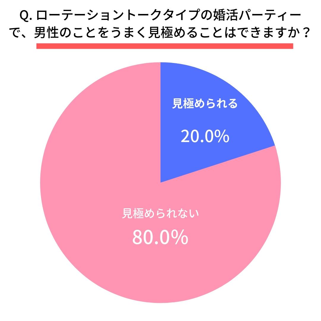 Q.ローテーショントークタイプの婚活パーティーで、男性のことをうまく見極めることはできますか? はい(20.0%) いいえ(80.0%)
