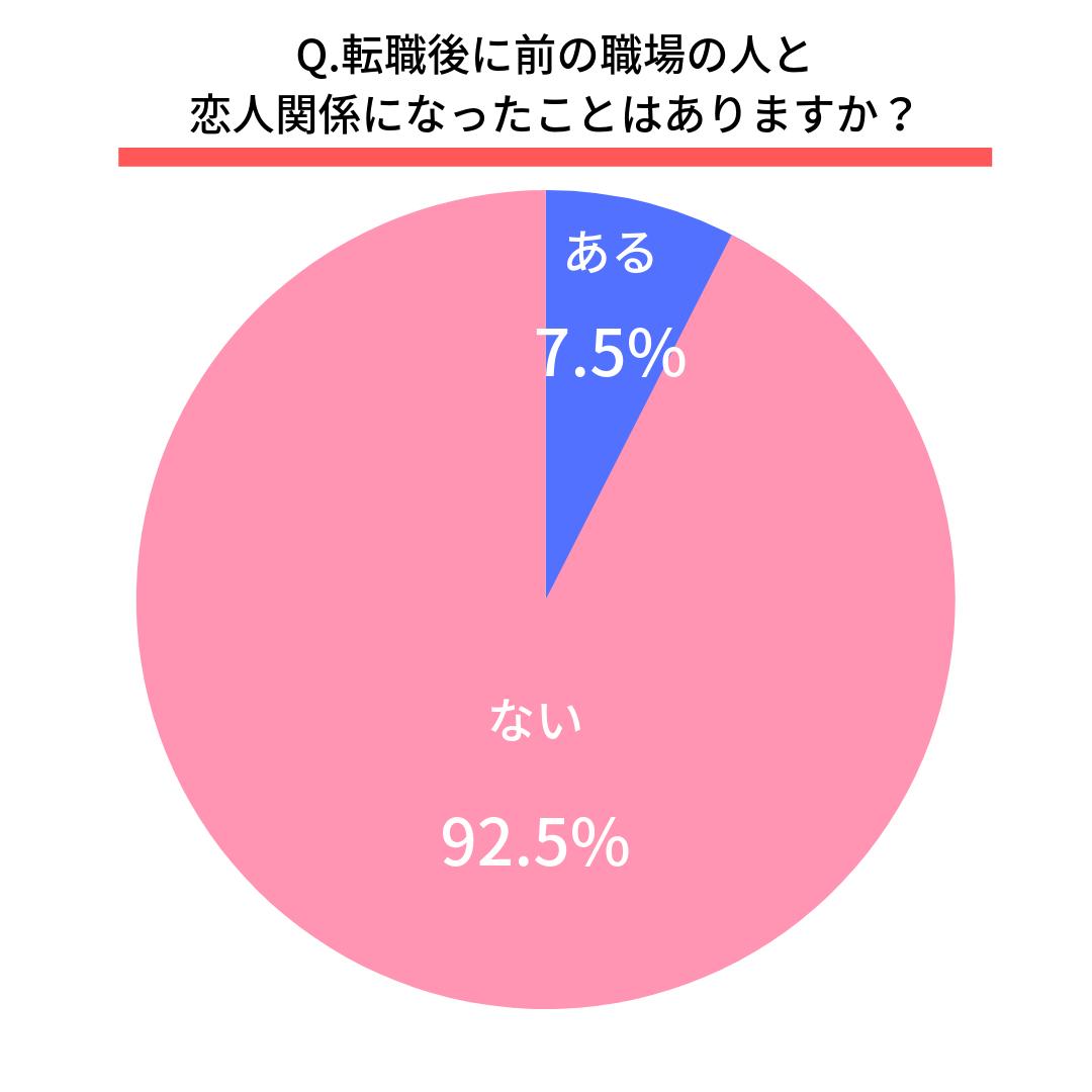 Q.転職後に前の職場の人と恋人関係になったことはありますか?  ある(7.5%) ない(92.5%)