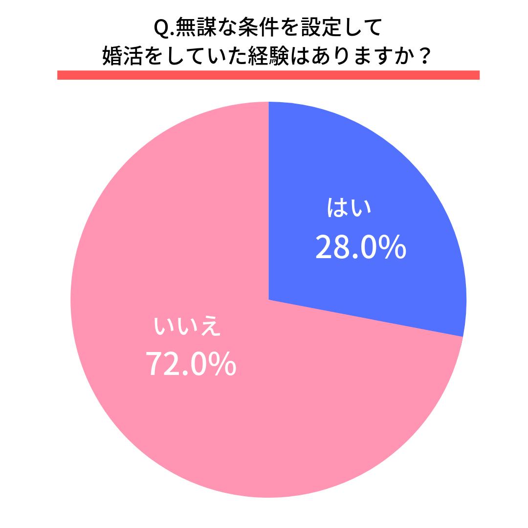 Q.無謀な条件を設定して婚活をしていた経験はありますか?  はい(28.0%) いいえ(72.0%)