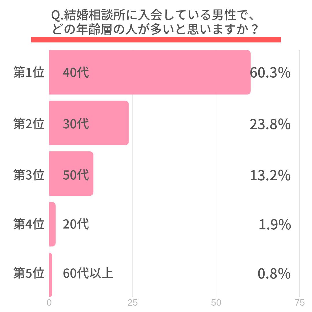 Q.結婚相談所に入会している男性で、どの年齢層の人が多いと思いますか?  第1位 40代(60.3%) 第2位 30代(23.8%) 第3位 50代(13.2%) 第4位 20代(1.9%) 第5位 60代以上(0.8%)