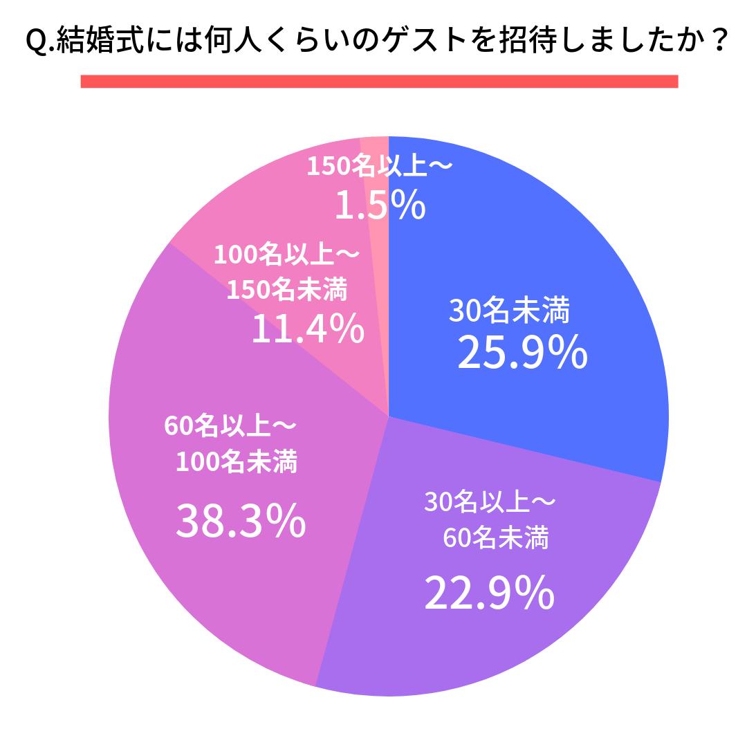Q.結婚式には何人くらいのゲストを招待しましたか?  30名未満(25.9%)  30名以上~60名未満(22.9%)  60名以上~100名未満(38.3%)  100名以上~150名未満(11.4%)  150名以上~(1.5%)