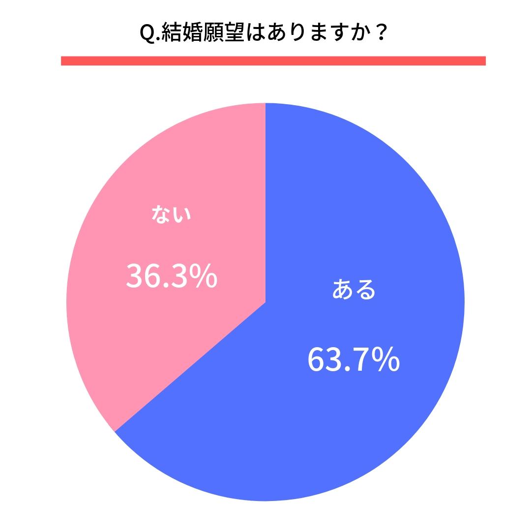 Q.結婚願望はありますか?  ある(63.7%)  ない(36.3%)