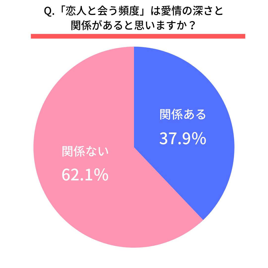 Q.「恋人と会う頻度」は愛情の深さと関係があると思いますか?  関係ある(37.9%) 関係ない(62.1%)