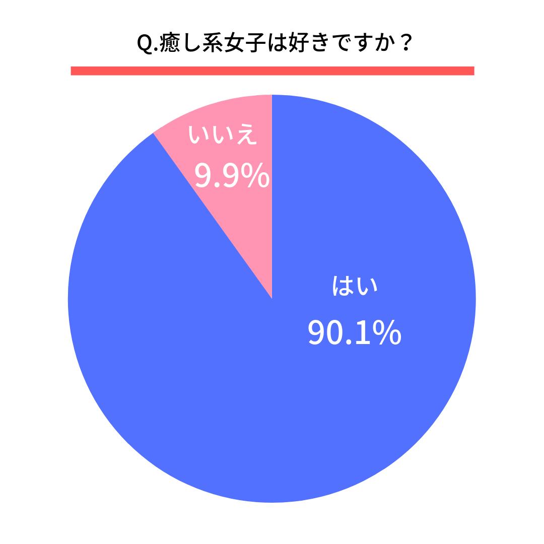 Q.癒し系女子は好きですか?はい(90.1%) いいえ(9.9%)