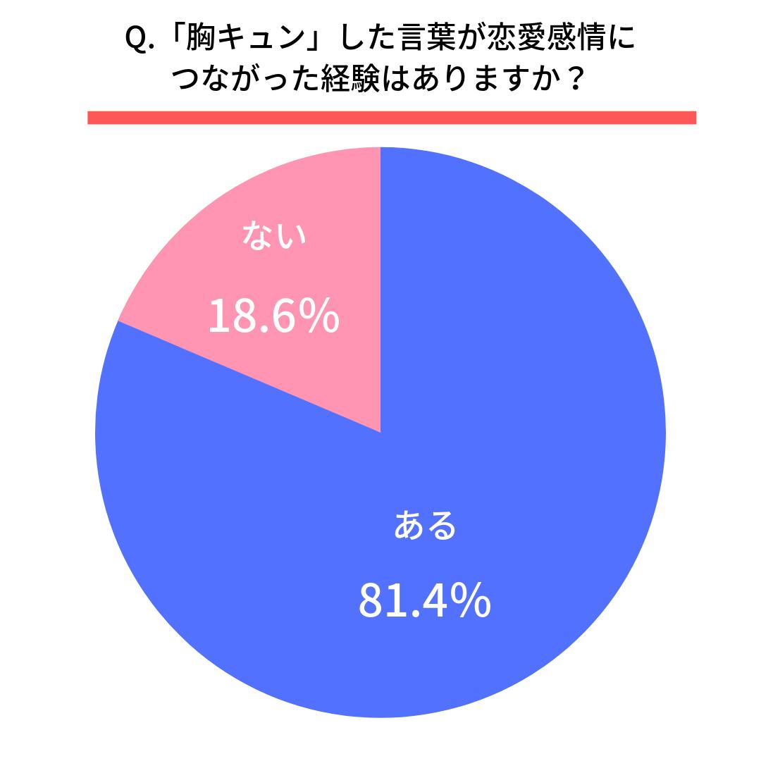 Q.その言葉が恋愛感情につながった経験はありますか?  ある(81.4%) ない(18.6%)