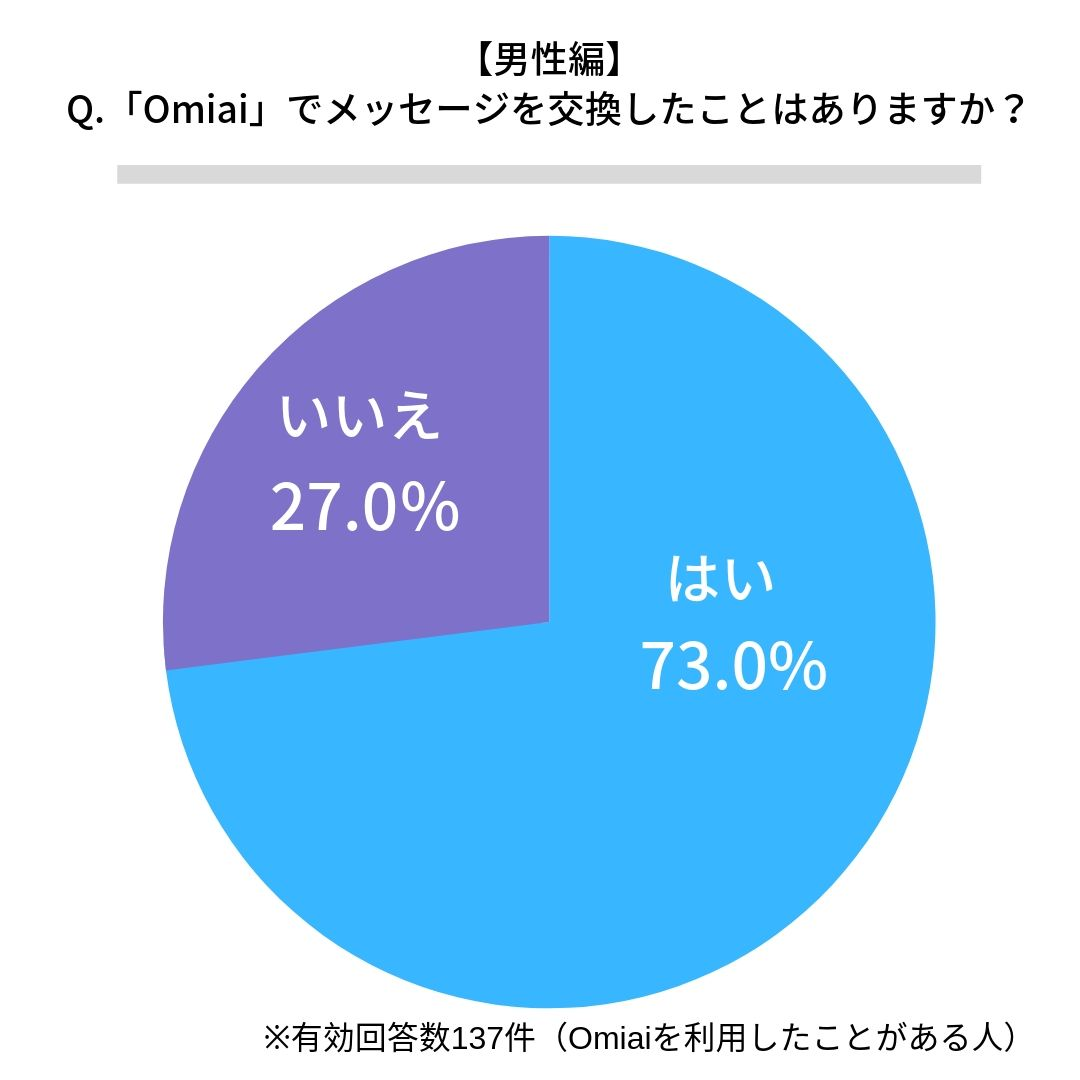 Omiaiでメッセージ交換したことがある男性割合
