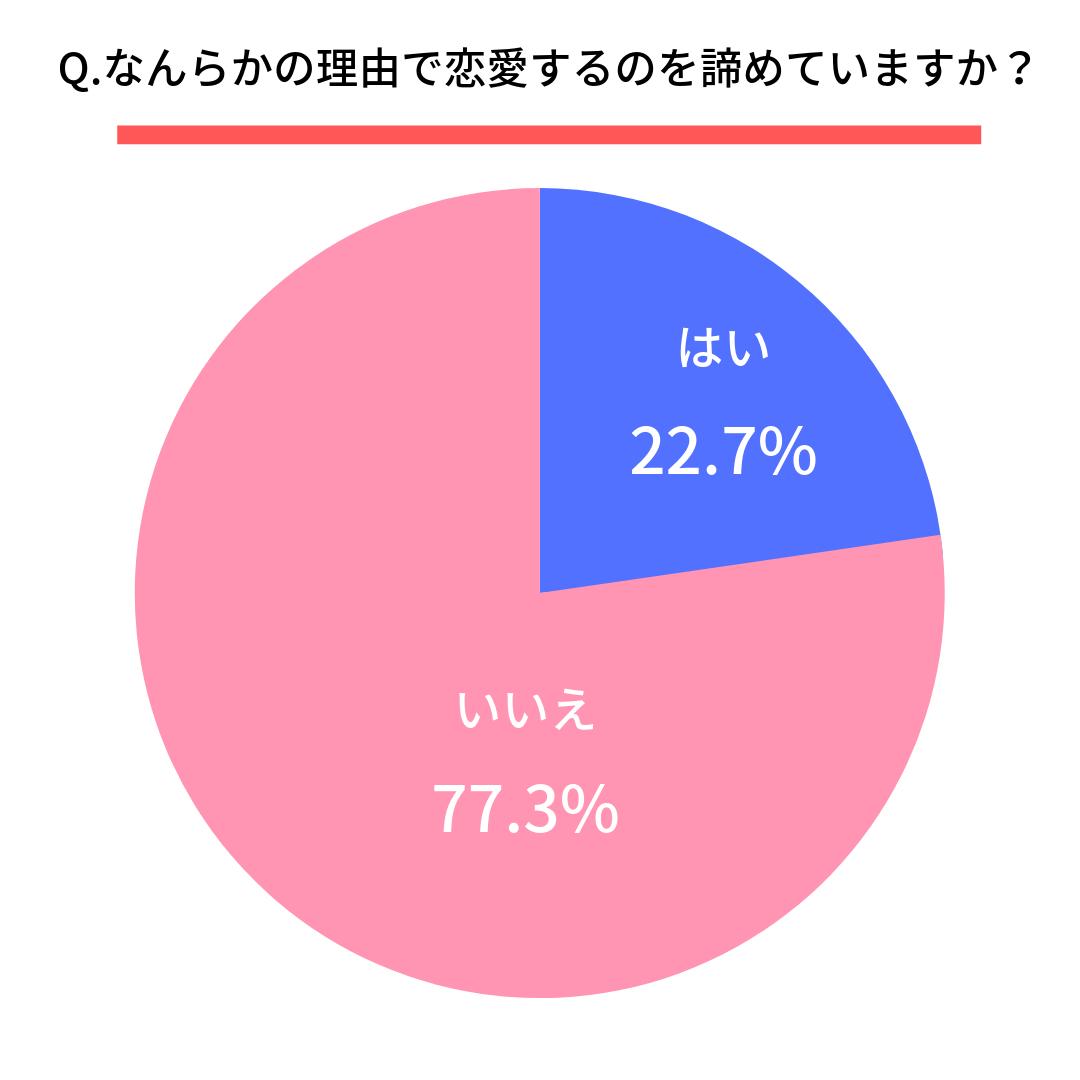 Q.なんらかの理由で恋愛するのを諦めていますか?  はい(22.7%)  いいえ(77.3%)