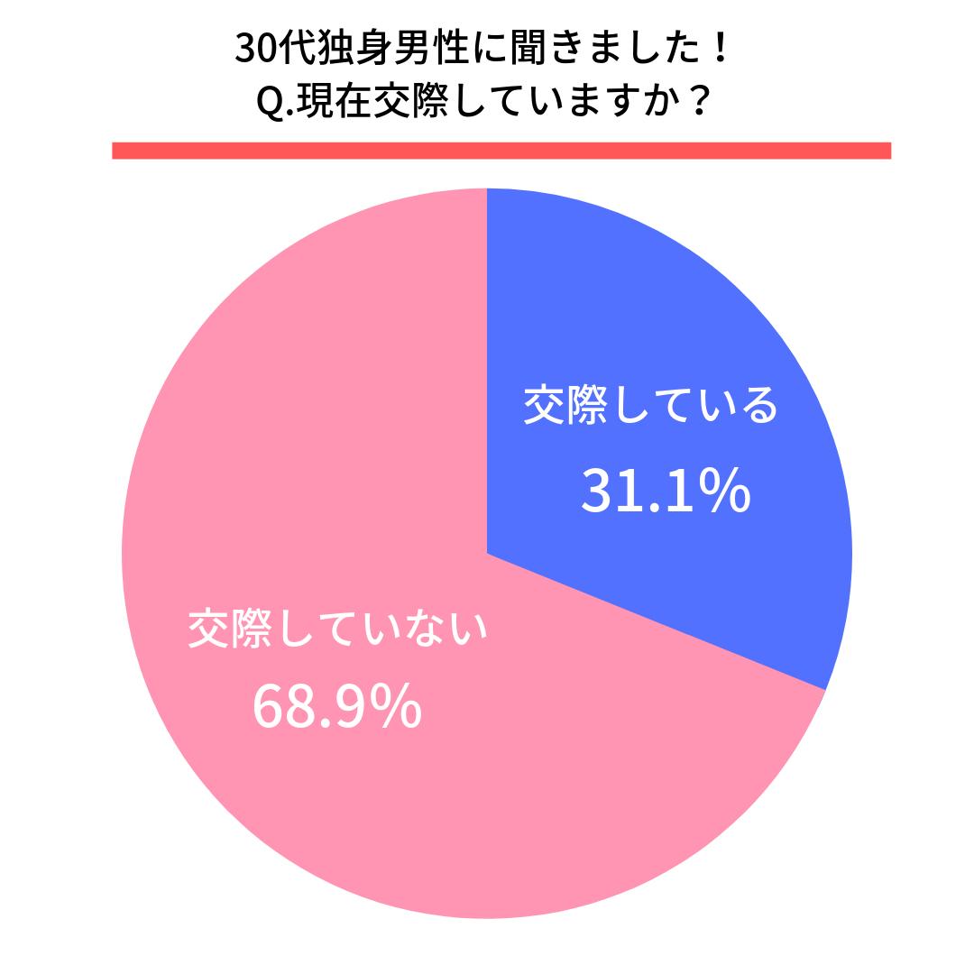 Q.現在交際していますか?  交際している(31.1%) 交際していない(68.9%)
