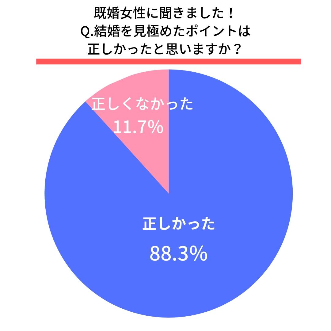 Q.結婚を見極めたポイントは正しかったと思いますか?  はい(88.3%) いいえ(11.7%)