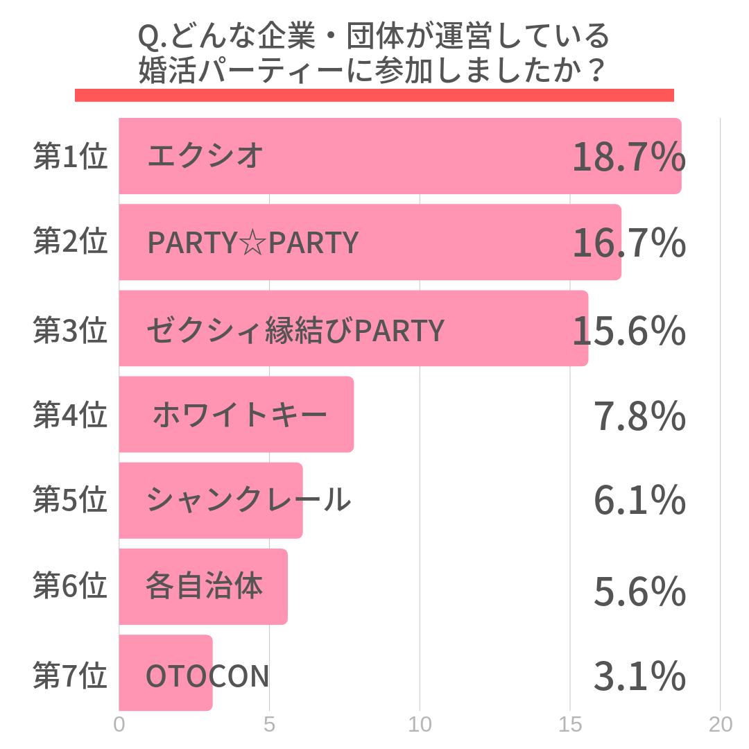 Q.どんな企業・団体が運営している婚活パーティーに参加しましたか?  第1位 エクシオ(18.7%) 第2位 PARTY☆PARTY(16.7%) 第3位 ゼクシィ縁結びPARTY(15.6%) 第4位 ホワイトキー(7.8%) 第5位 シャンクレール(6.1%) 第6位 各自治体(5.6%) 第7位 OTOCON(3.1%)