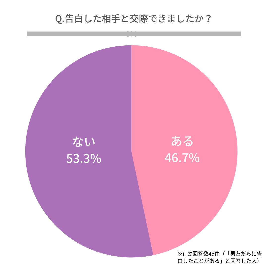 Q.告白した相手と交際できましたか?  できた(46.7%) できなかった(53.3%)
