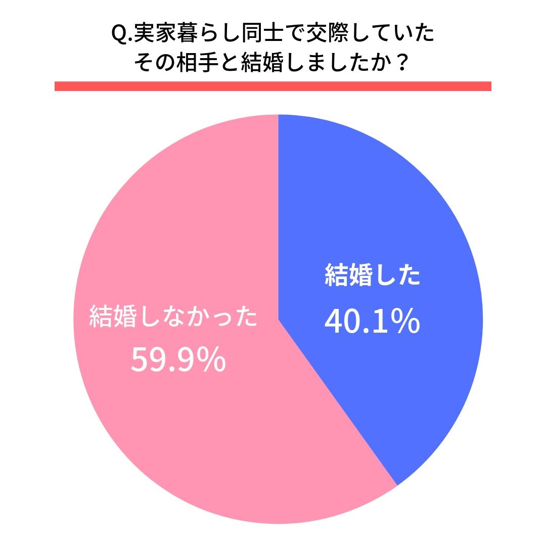 Q.実家暮らし同士で交際していたその相手と結婚しましたか?  はい(40.1%)  いいえ(59.9%)