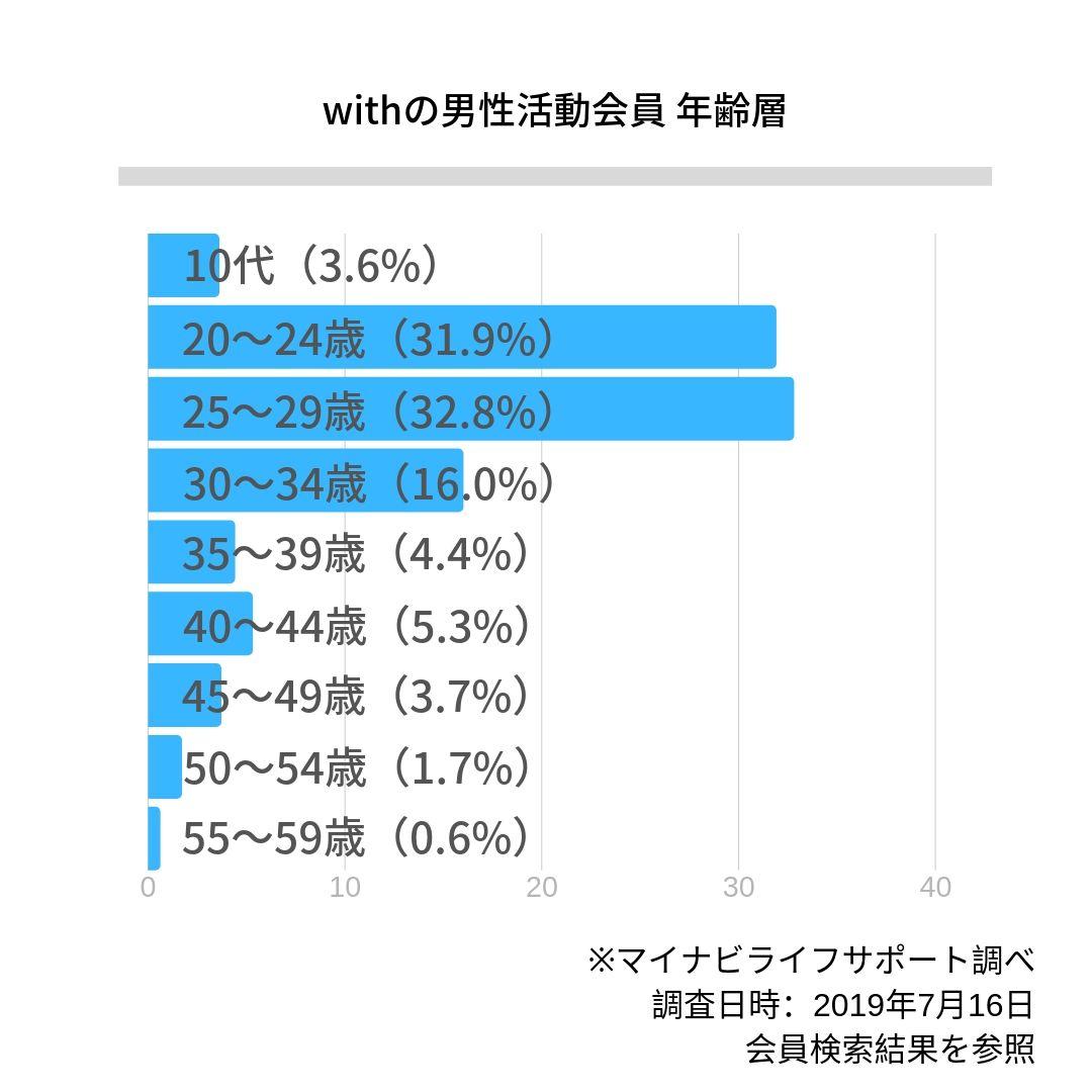 with(ウィズ)の男性活動会員 年齢層