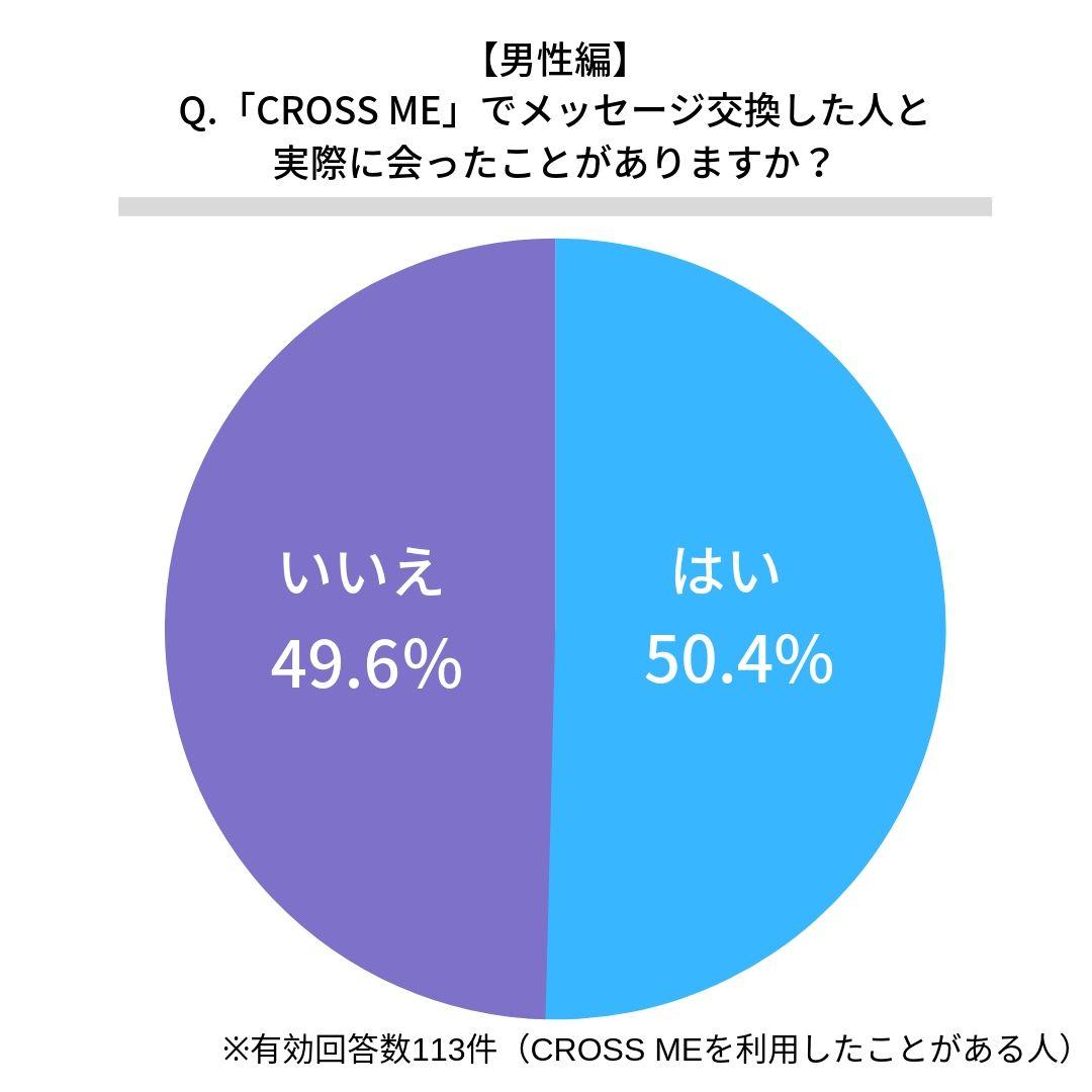 クロスミー(CROSS ME)で実際に会ったことがある男性割合
