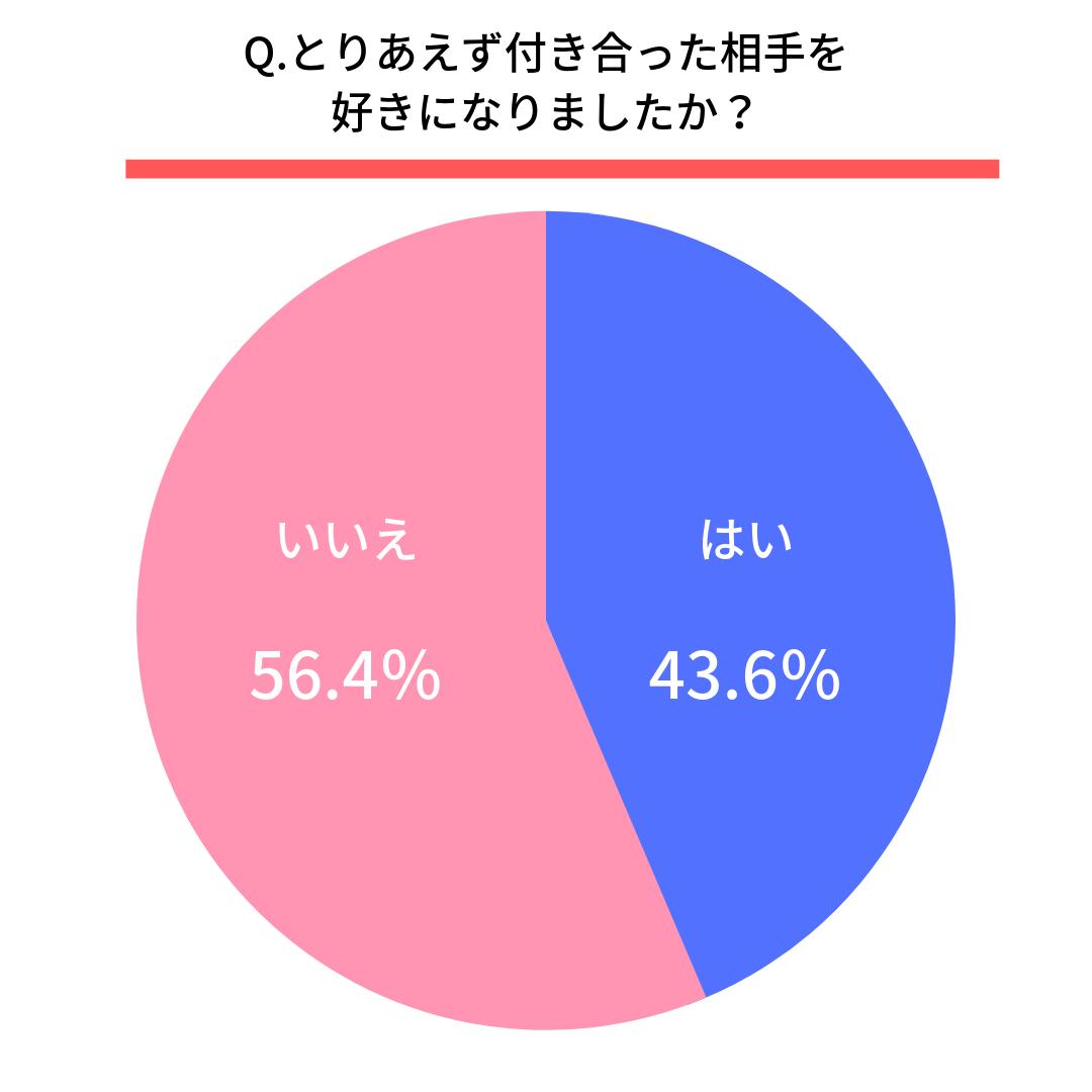 Q.とりあえず付き合った相手を好きになりましたか?  はい(43.6%) いいえ(56.4%)