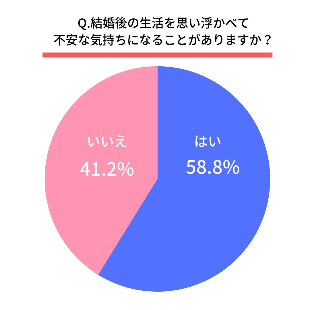 Q.結婚後の生活を思い浮かべて不安な気持ちになることがありますか?はい(58.8%) いいえ(41.2%)