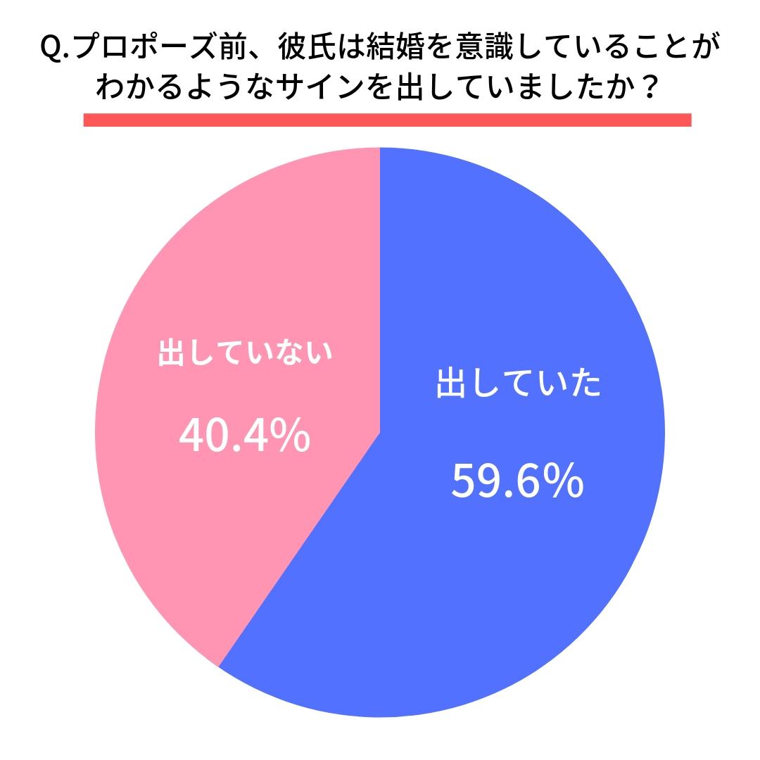 Q.プロポーズ前、彼氏は結婚を意識していることがわかるようなサインを出していましたか? はい(59.6%) いいえ(40.4%)