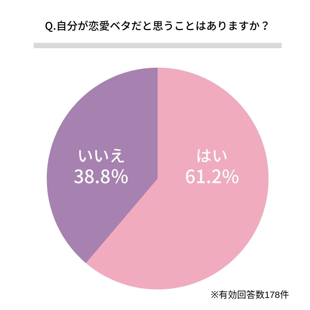 Q.自分が恋愛ベタだと思うことはありますか?    はい(61.2%)  いいえ(38.8%)