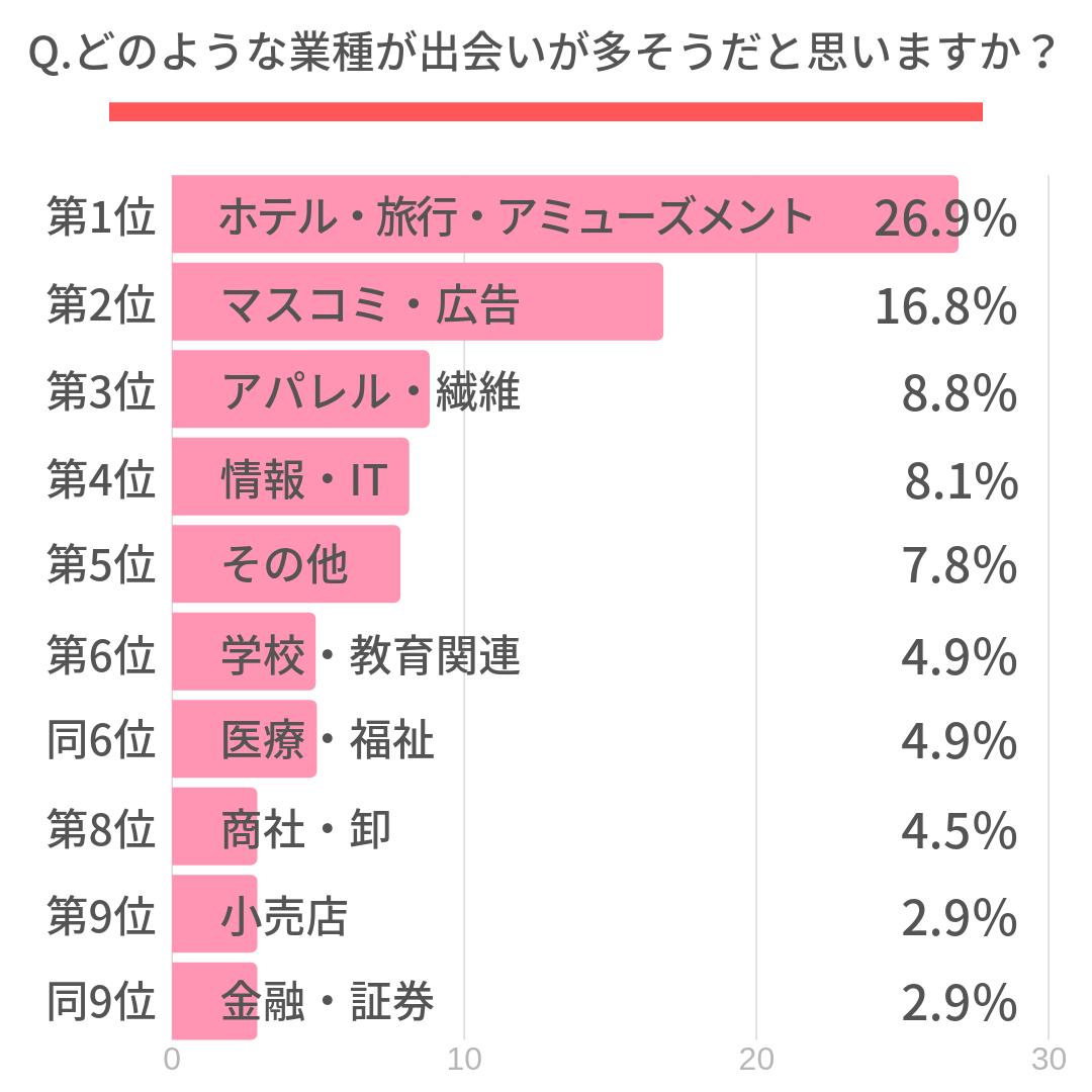 Q.どのような業種が出会いが多そうだと思いますか?  第1位 ホテル・旅行・アミューズメント(26.9%) 第2位 マスコミ・広告(16.8%) 第3位 アパレル・繊維(8.8%) 第4位 情報・IT(8.1%) 第5位 その他(7.8%) 第6位 学校・教育関連(4.9%) 同6位 医療・福祉(4.9%) 第8位 商社・卸(4.5%) 第9位 小売店(2.9%) 同9位 金融・証券(2.9%) 同9位 人材派遣・人材紹介(2.9%)