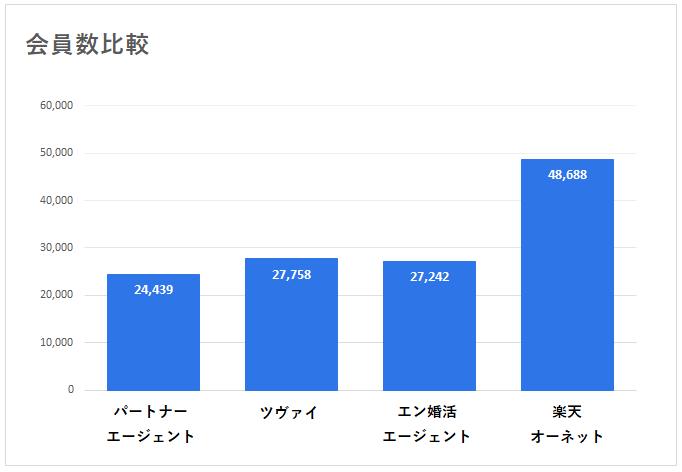 結婚相談所の会員数比較グラフ