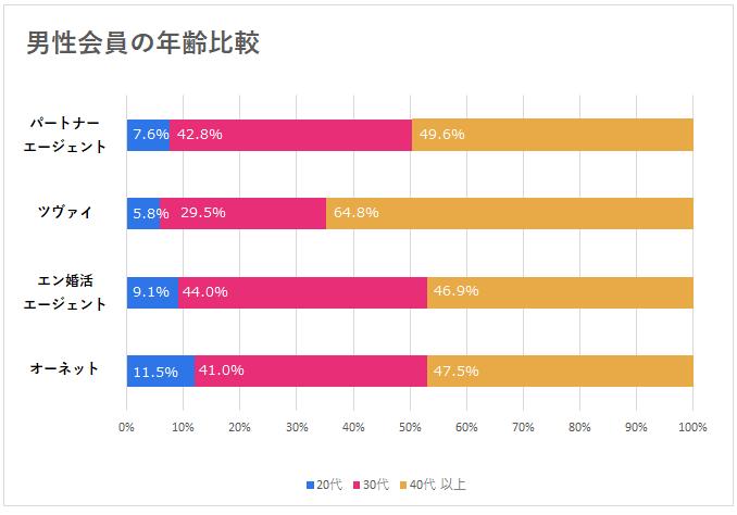 男性会員の年齢比較グラフ