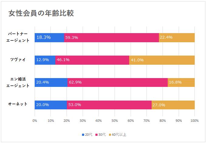 女性会員の年齢比較グラフ
