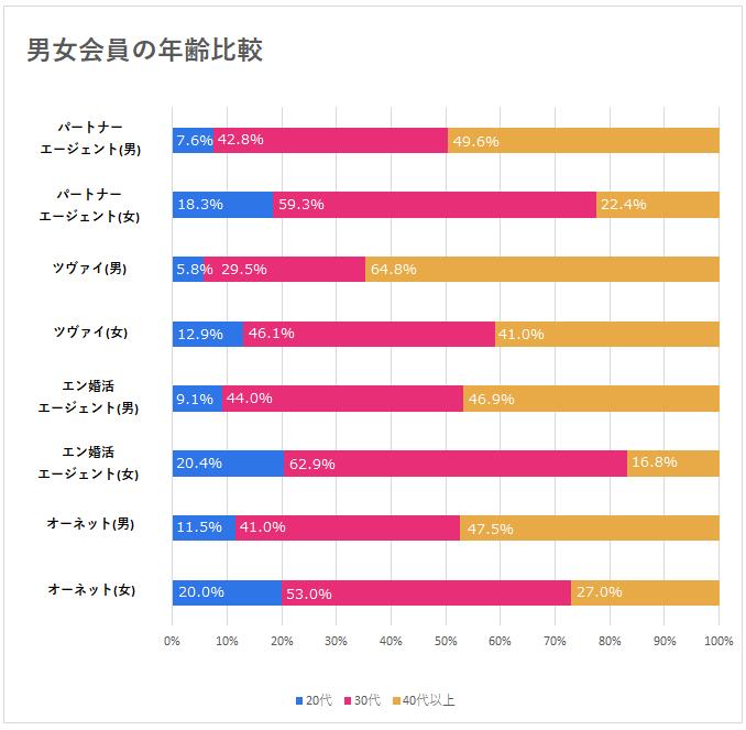 男女会員の年齢比較グラフ