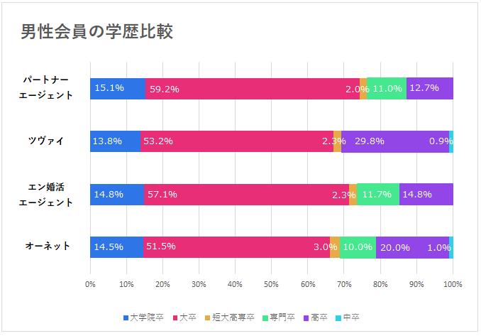 男性会員の学歴比較グラフ