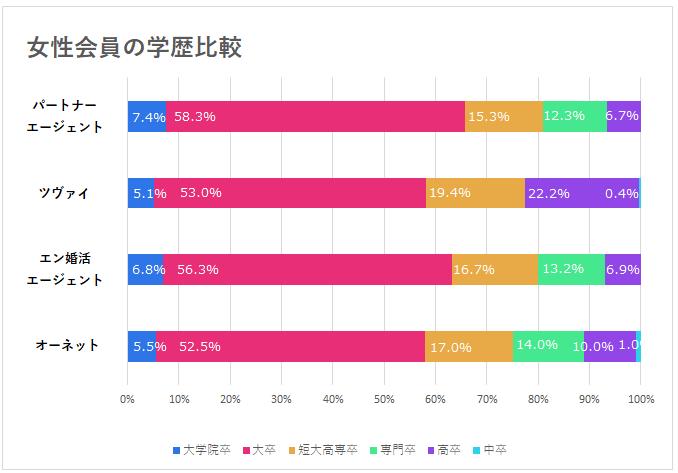 女性会員の学歴比較グラフ