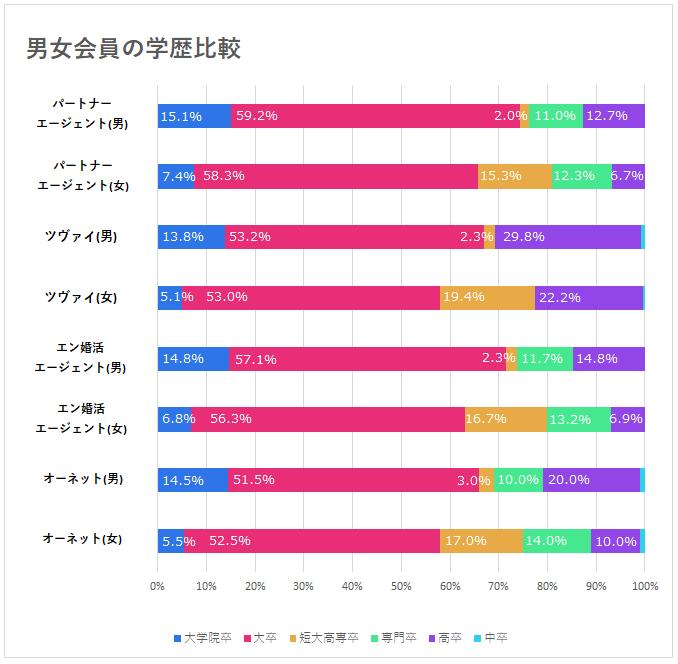 男女会員の学歴比較グラフ