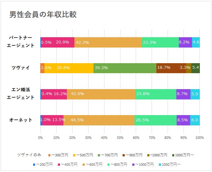 男性会員の年収比較グラフ