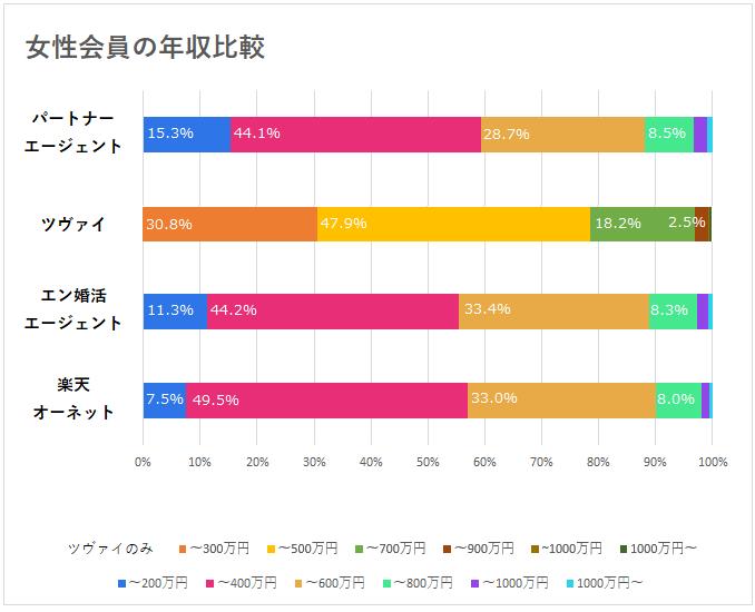 女性会員の年収比較グラフ