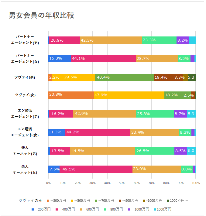男女会員の年収比較グラフ
