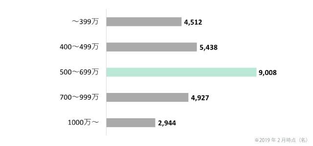 日本結婚相談所連盟(IBJ)の男性会員の年収