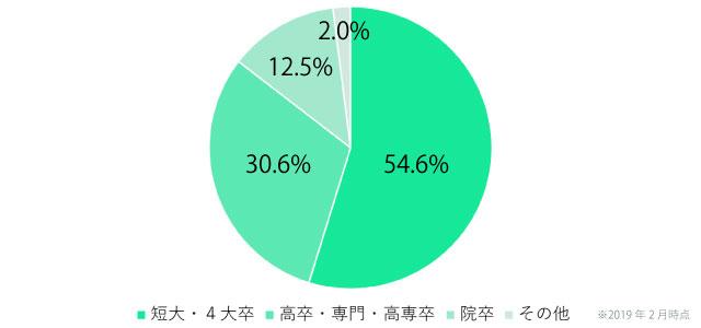 日本結婚相談所連盟(IBJ)の男性会員の学歴