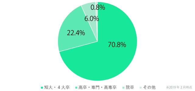 日本結婚相談所連盟(IBJ)の女性会員の学歴