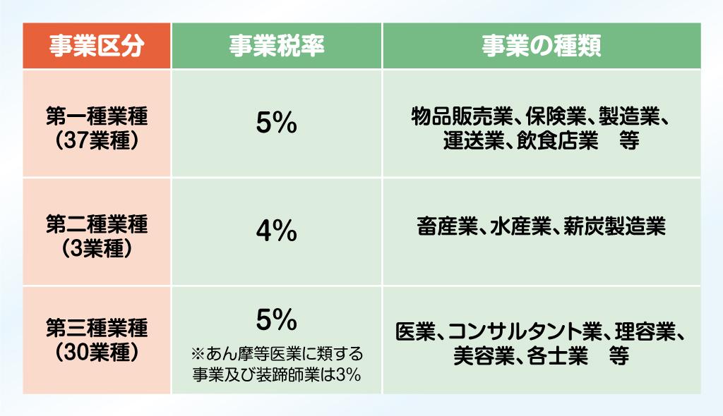 事業区分と事業税率