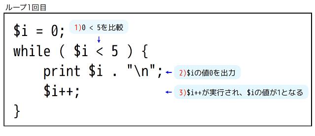 ゼロから始めるphp講座vol 15 while文を使った繰り返し処理 codecampus