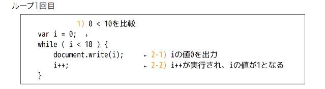 ゼロから始めるjavascript講座vol08 while文を使った繰り返し処理