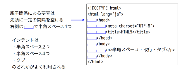 html-indent