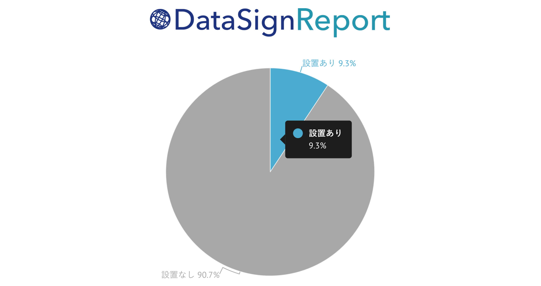 DataSign Report 「ads.txt」 国内実態調査 2017.09