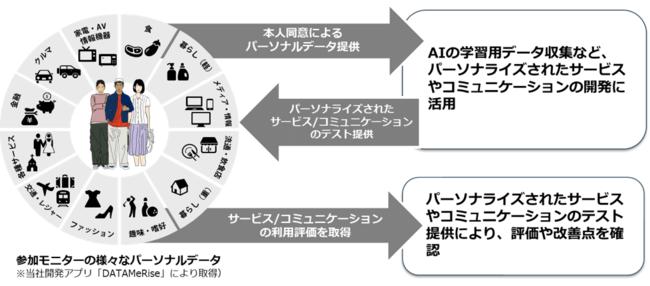 paspit for Xが、パーソナルデータ活用実証環境「DATAMeRise®」の基盤技術として採用されました