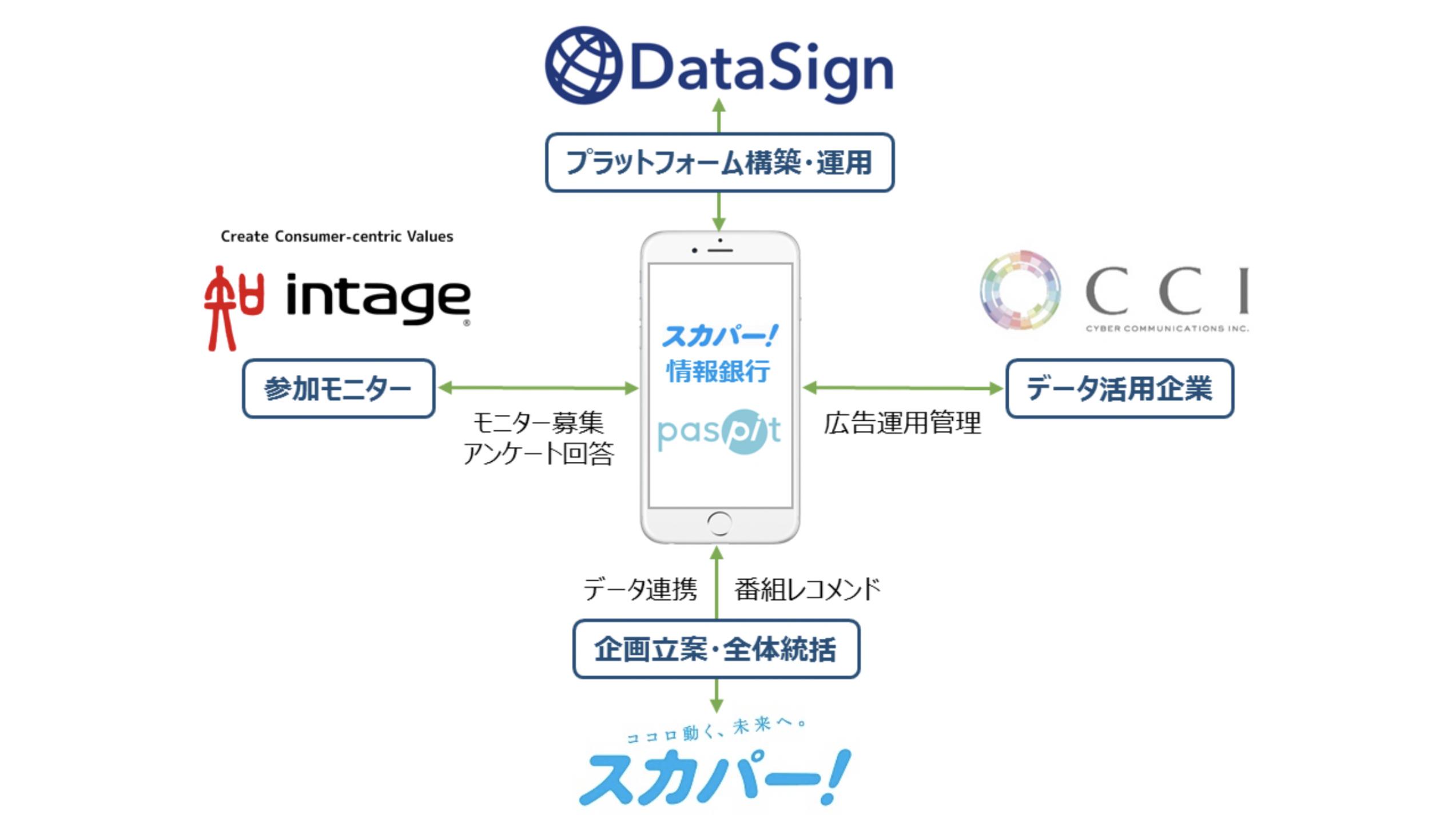 DataSign、スカパー!情報銀行の実証に「paspit for X」を提供