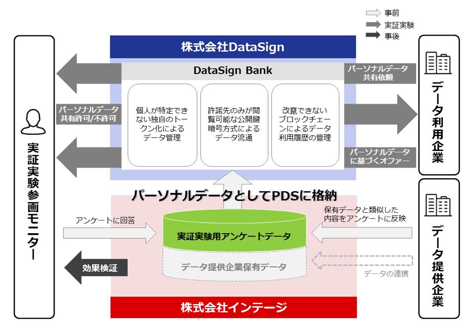 DataSign、インテージと生活者起点の パーソナルデータ流通・活用の共同研究・実証を開始